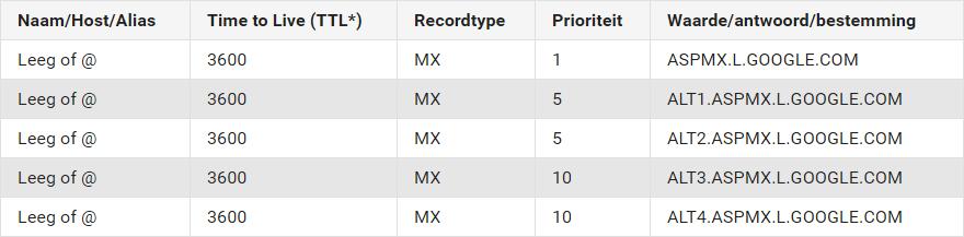 mx-records-gsuite